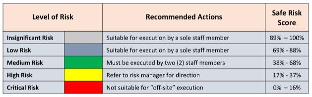 Offsite Risk Assessment - Omni Risk
